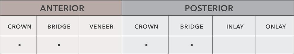 P2Z chart