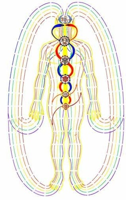The Flow of Qi in and around the human body.
