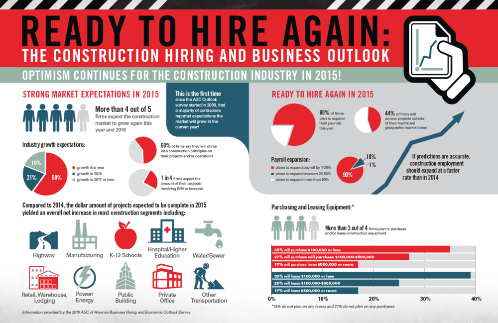 view the source article: https://www.agc.org/construction-hiring-and-business-outlook