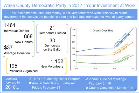 2017 WCDP Snapshot
