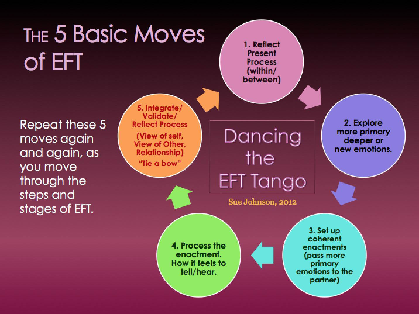 A Quick Explanation Of Emotionally Focused Couples Therapy Eft Tango Dance Steps Diagram Live Oak Counseling Mediation Llc
