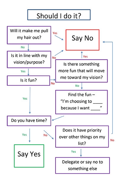 saying no flowchart