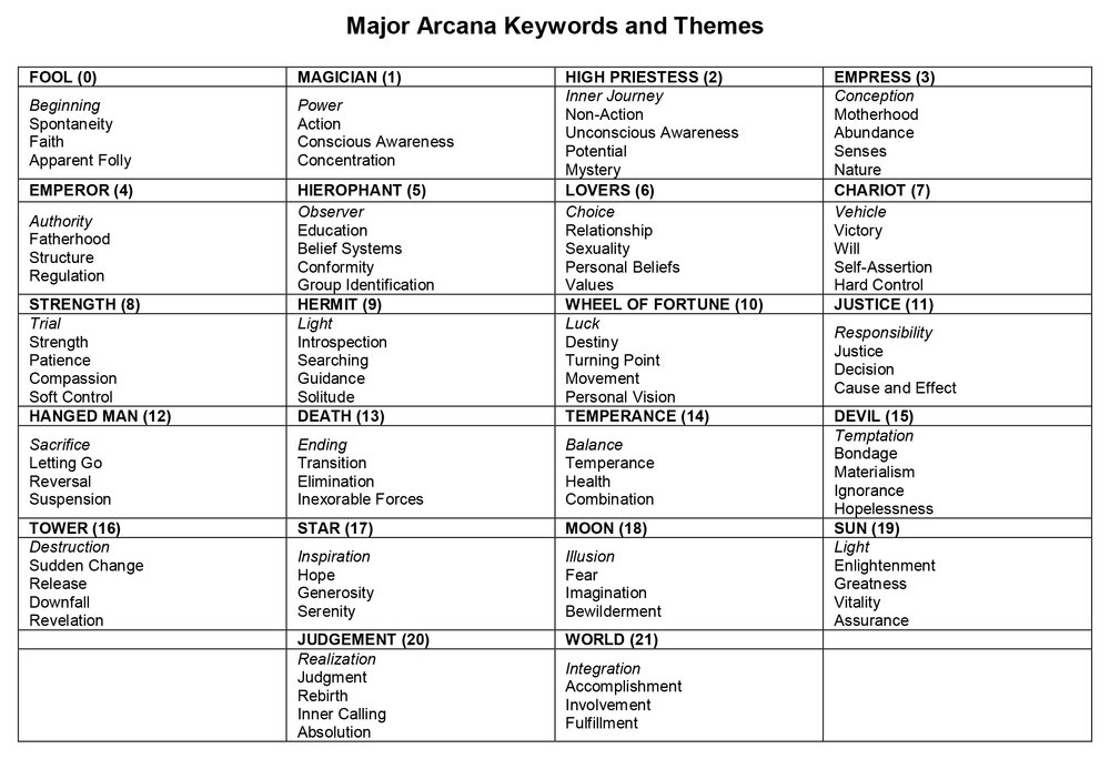 Major Arcana Keywords and Themes