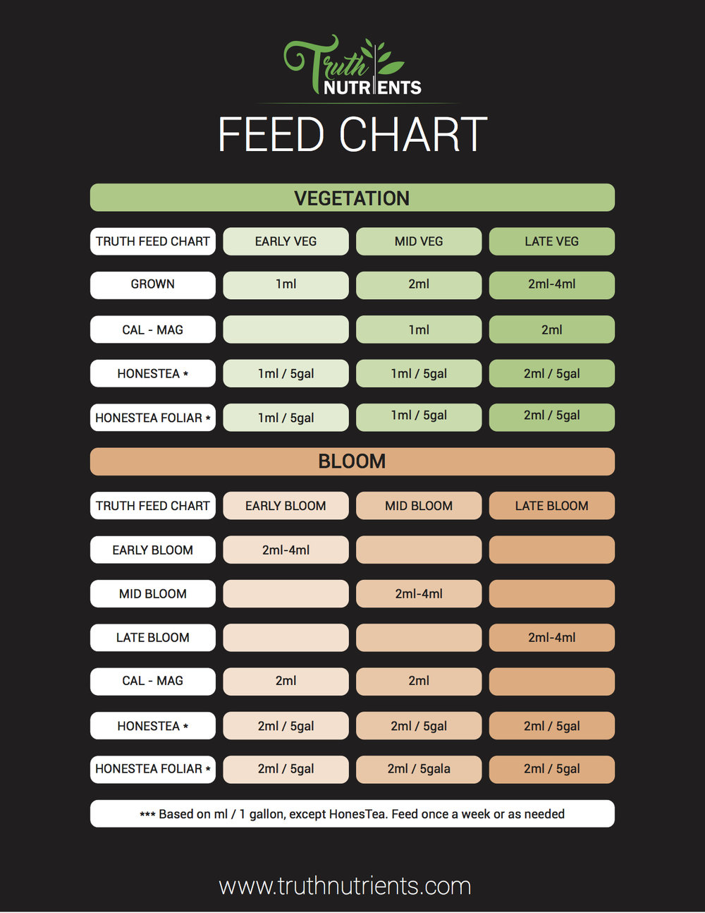 TRUTH Feed Chart