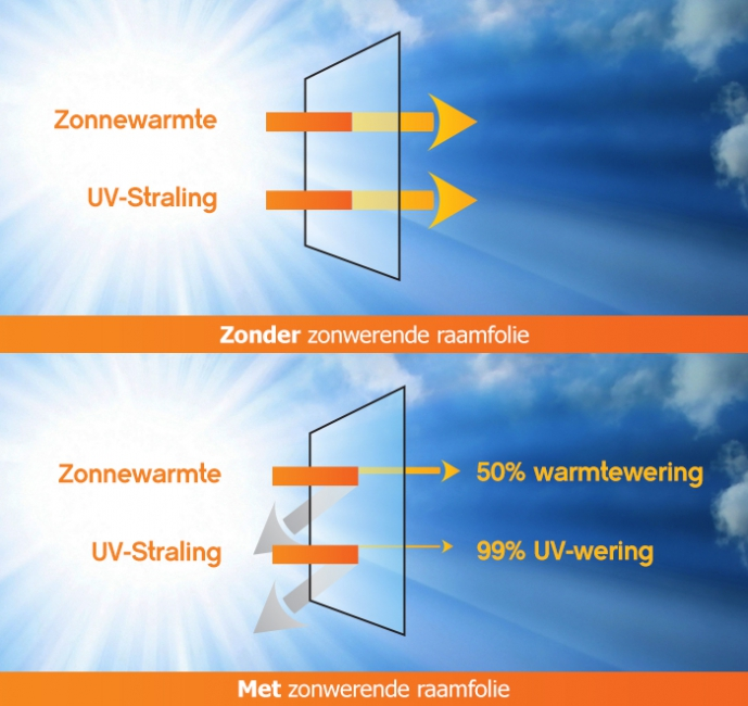 infographic_zonwerend_50.jpg