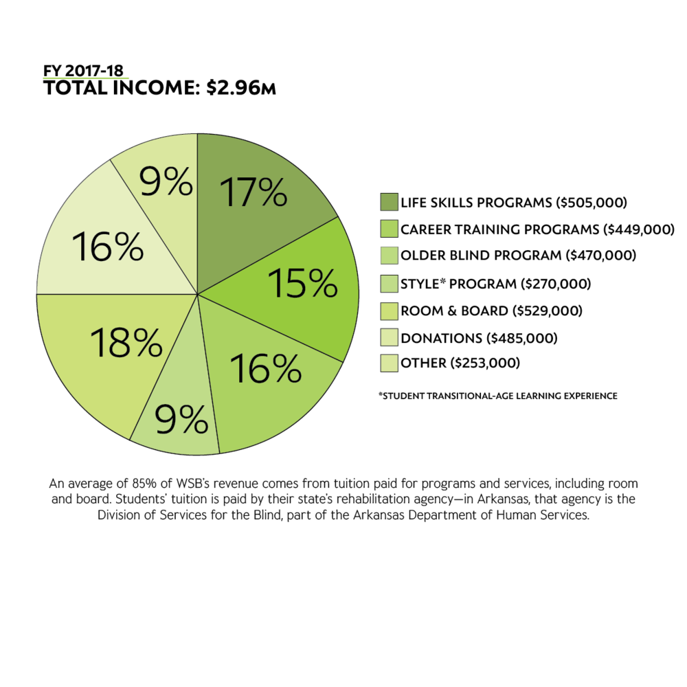Pie chart depicting WSB Total Income of $2.6 million in fiscal year 2017-18.