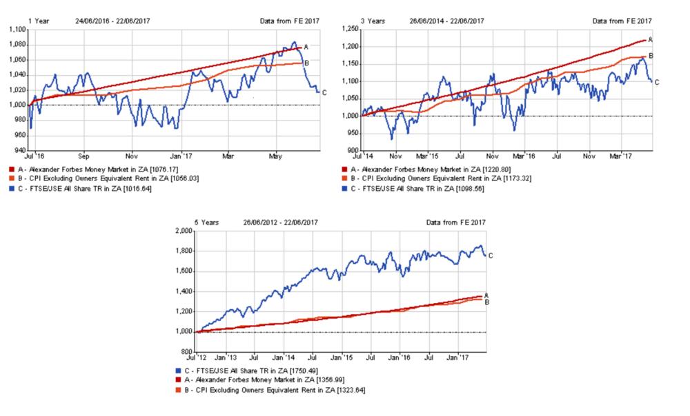 Fund Analytics wealth planning Money MARKET INVESTMENTS GRAPH.png