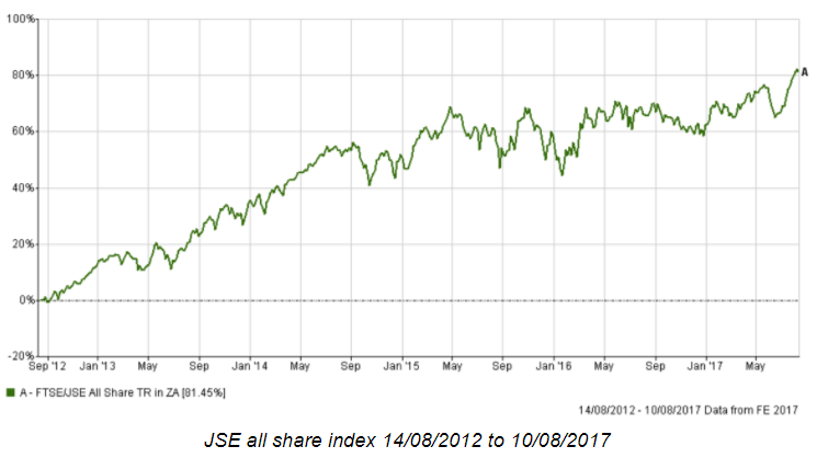 JSE all share wealthplanning.PNG
