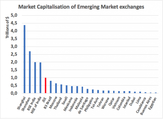 Source: World Federation of Exchanges