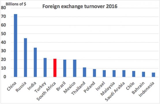 Source: Bank for International Settlements