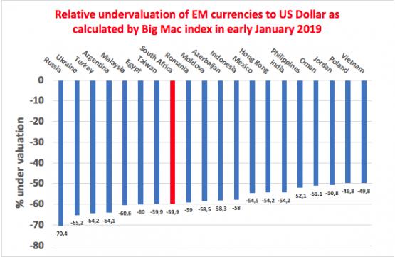 Source: Economist.com, McDonald's and Economists.co.za