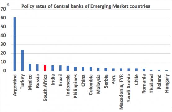 Source: BIS and Economists.co.za