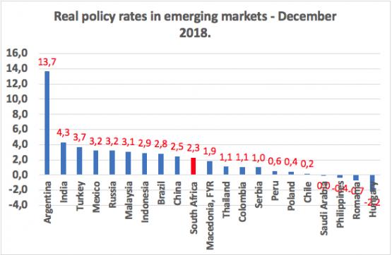Source: BIS, The Economist, various central bank websites and Economists.co.za