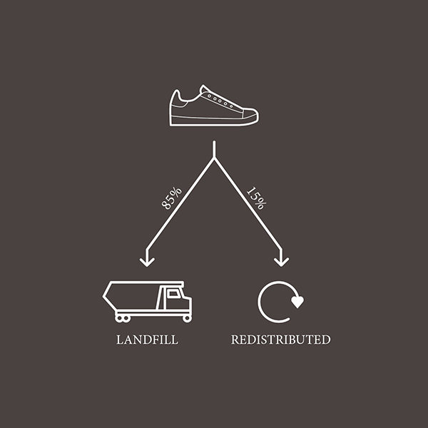bettershoesfoundation_post_consumer_life_landfill