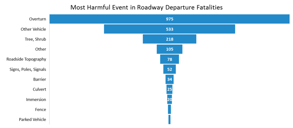 Graph of Most Harmful Event in Fatal Crashes in Tribal Areas 2010-2014 from the  Tribal Transportation Strategic Safety Plan
