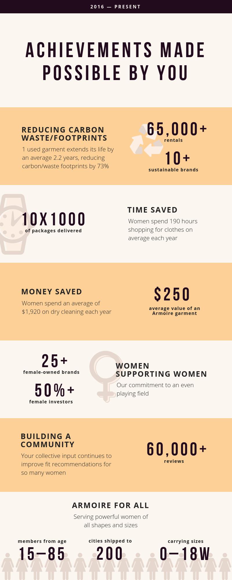 Achievements Infographic.png