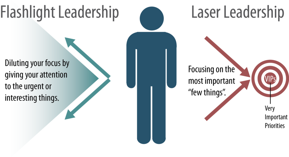 Flashlight vs. Laser Leadership - Focusing on your goals