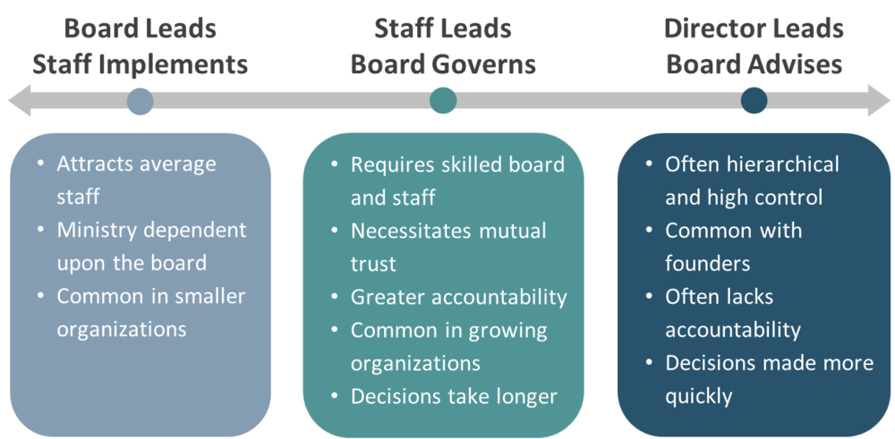 Board and Staff Roles - The Center Consulting