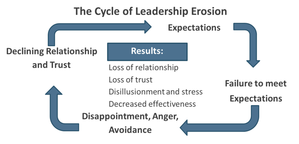 The Cycle of Leadership Erosion - The Center Consulting