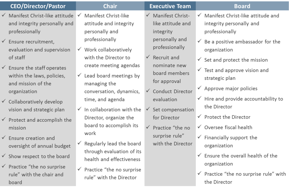 Roles and Expectations for the Leadership in Your Organization - The Center Consulting