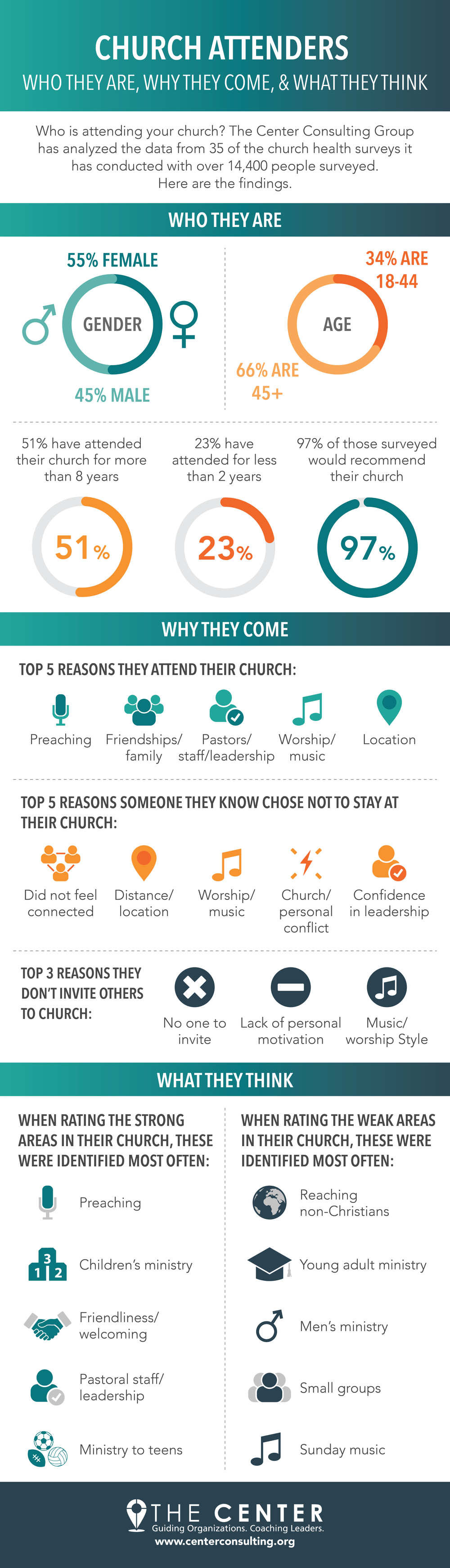 Who Attends Your Church, Why They Come, and What They Think of Church Ministries [Infographic Data] - The Center Consulting Group - Leadership Coaching and Organizational Consulting for Businesses, Non-profits, and Churches