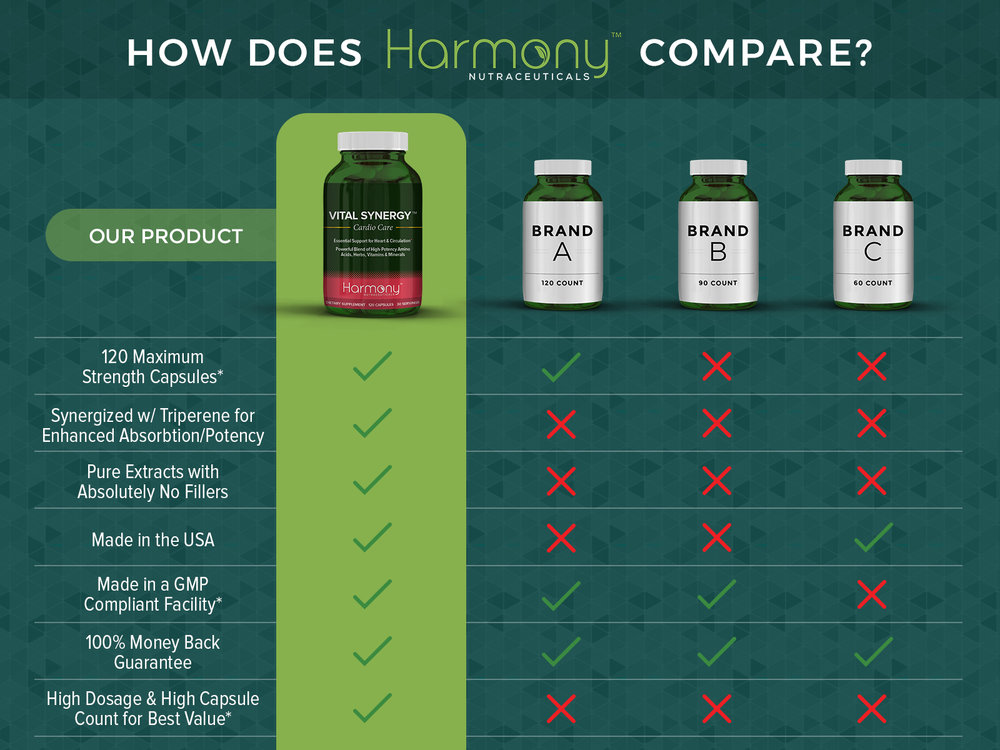 Brand-Comparison-HN-VitalSynergy_Caps.jpg