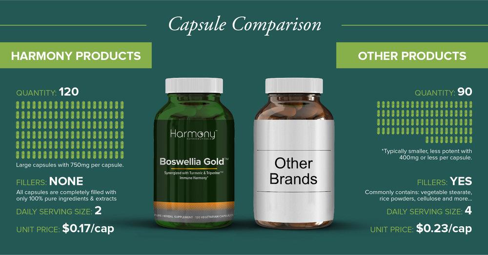 CapsuleComparison-HN-BoswelliaGold.jpg