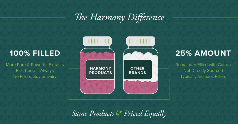 Harmony-Difference-Image.jpg