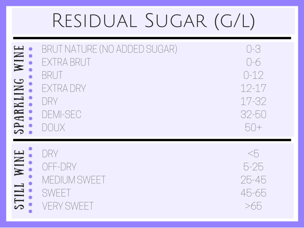 Wine Residual Sugar Chart