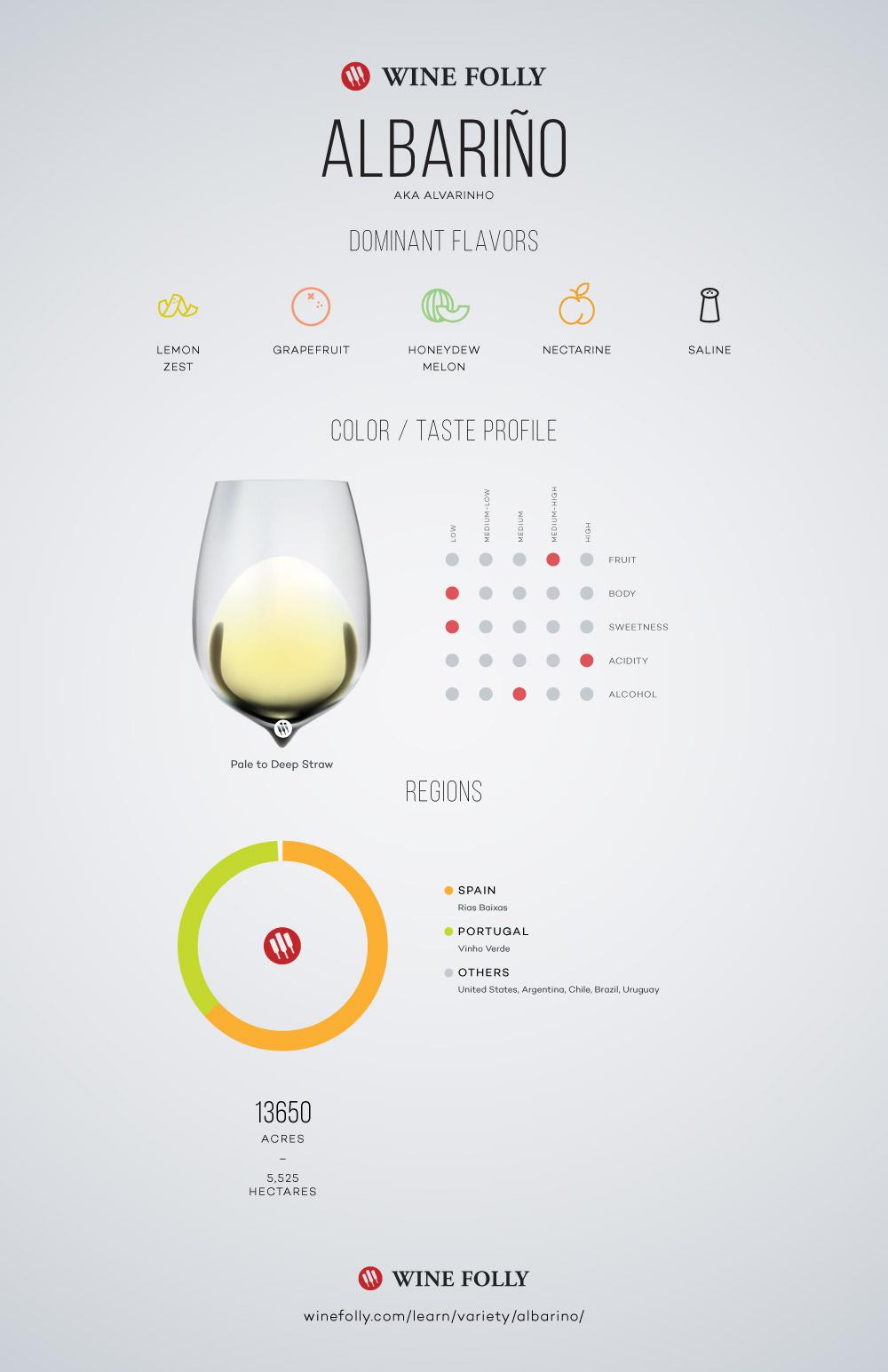 Wine Folly albarino.jpg