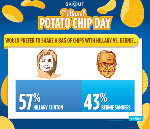 ChipGraphic_BarChart_Dem_Canidates_v1b