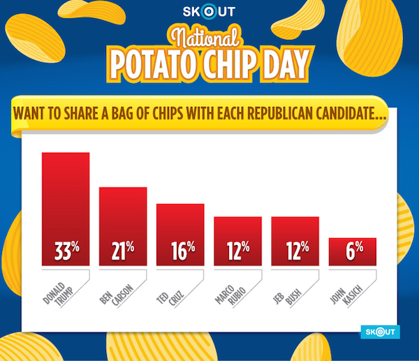 ChipGraphic_BarChart_Rep_Canidates_v1a