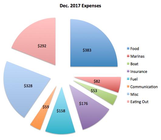 December 2017 Budget.png