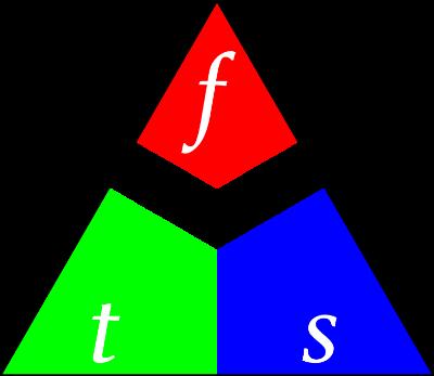 La photographe change l'ouverture, les autres paramètres doivent être modifiés pour remplir le triangle.