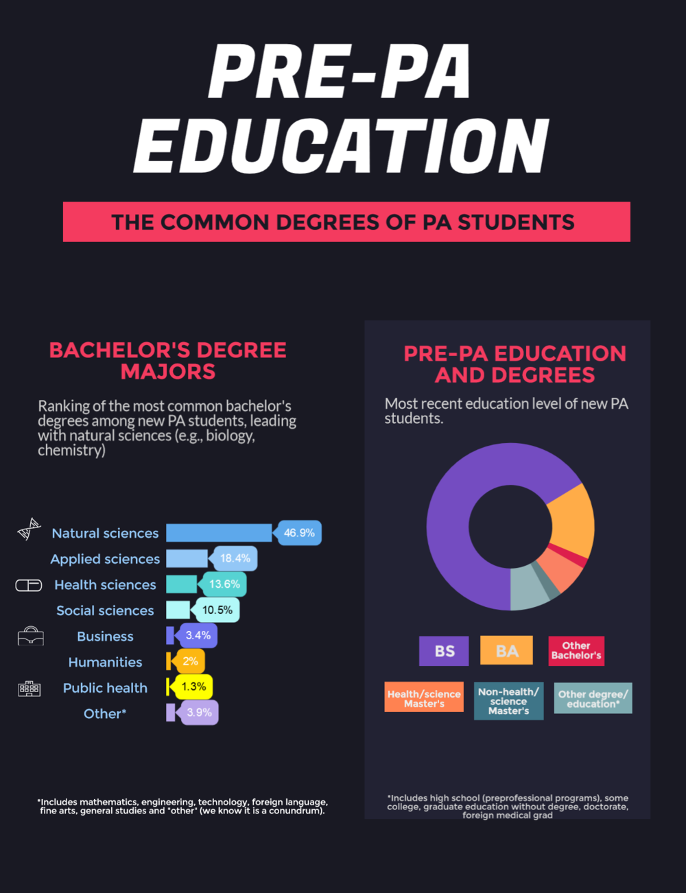 Common degrees of entering PA students