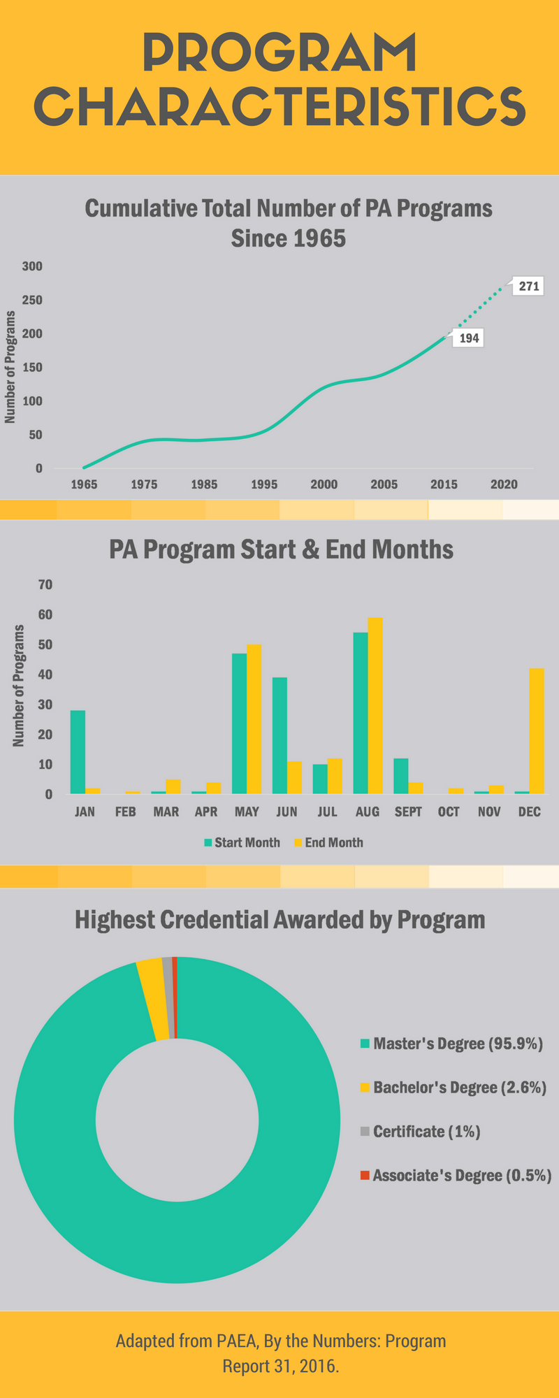 This report, By the Numbers, was updated last month to include student to  faculty ratios for the 2014-2015 cohorts and included all 194 programs  accredited ...