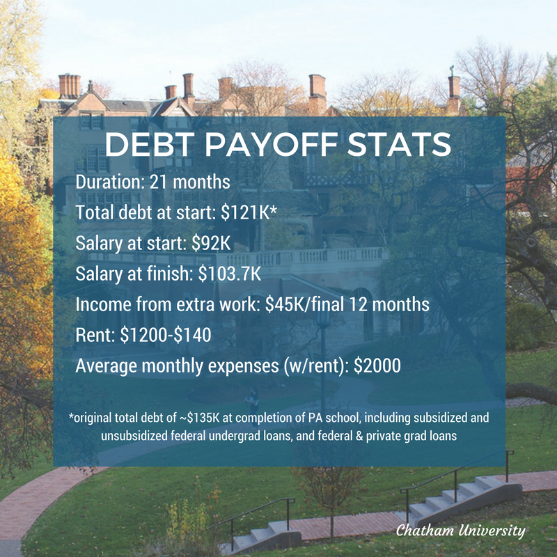 DEBT PAYOFF STATS.png