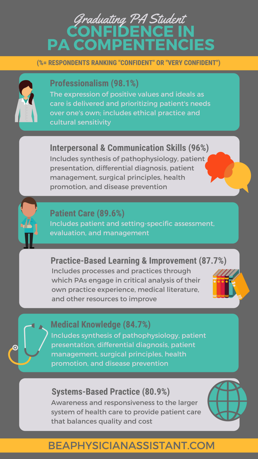 The 6 Competencies of PA Student AssessmentlBe a Physician Assistant