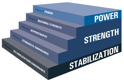 Optimal Performance Training Model