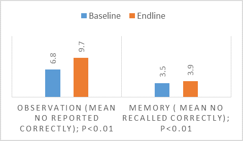 Fig 2: Graph showing improvements in observation and memory