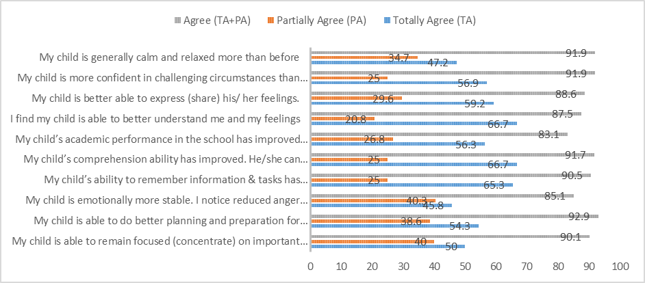 Fig 3: Graph showing proportion of parents reporting changes in various cognitive abilities