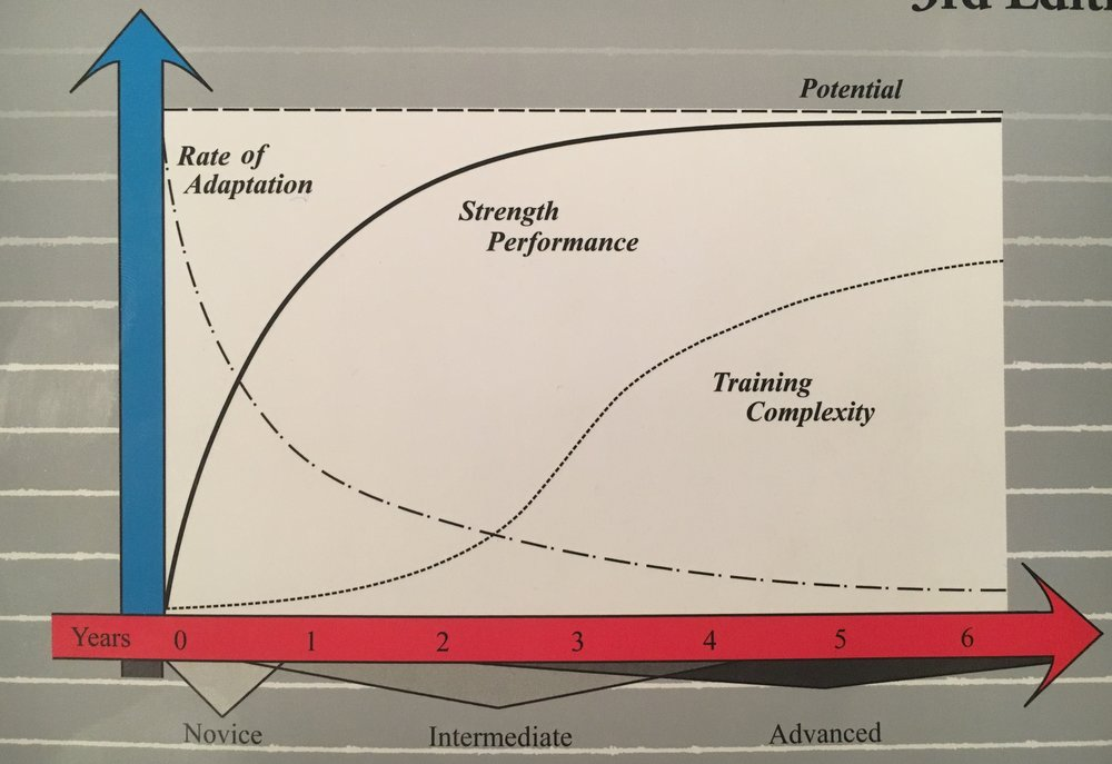 The economist at the gym sees diminishing gains and rising production costs. Image from the Cover of Practical Programming for Strength Training by Mark Rippetoe and Andy Baker.