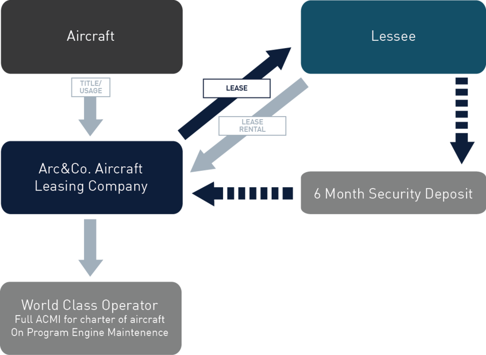business-aircraft-leasing-diagram