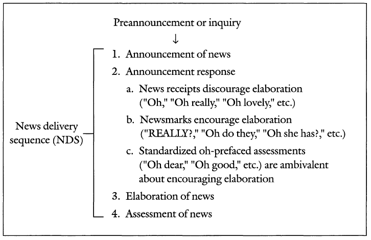 The News Delivery Sequence (NDS) in Maynard (2003): 96.