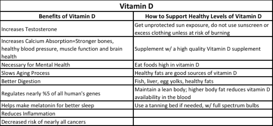 Vitamin D is responsible for the expression of approximately 1,000 genes in the human body, that's roughly 5% of the human genome.  Make an effort to get adequate vitamin D and you will enjoy a healthier life.