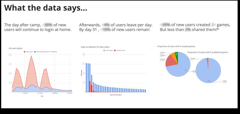 Engagement Data