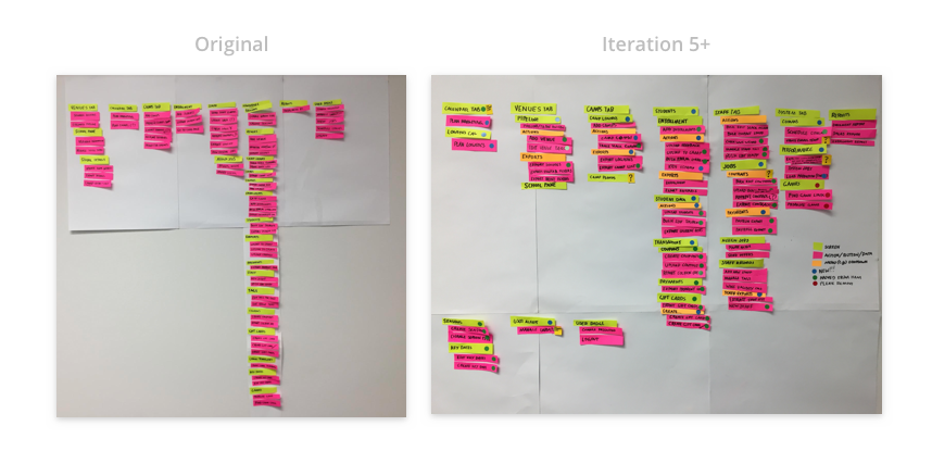 Information Architecture: Before & After