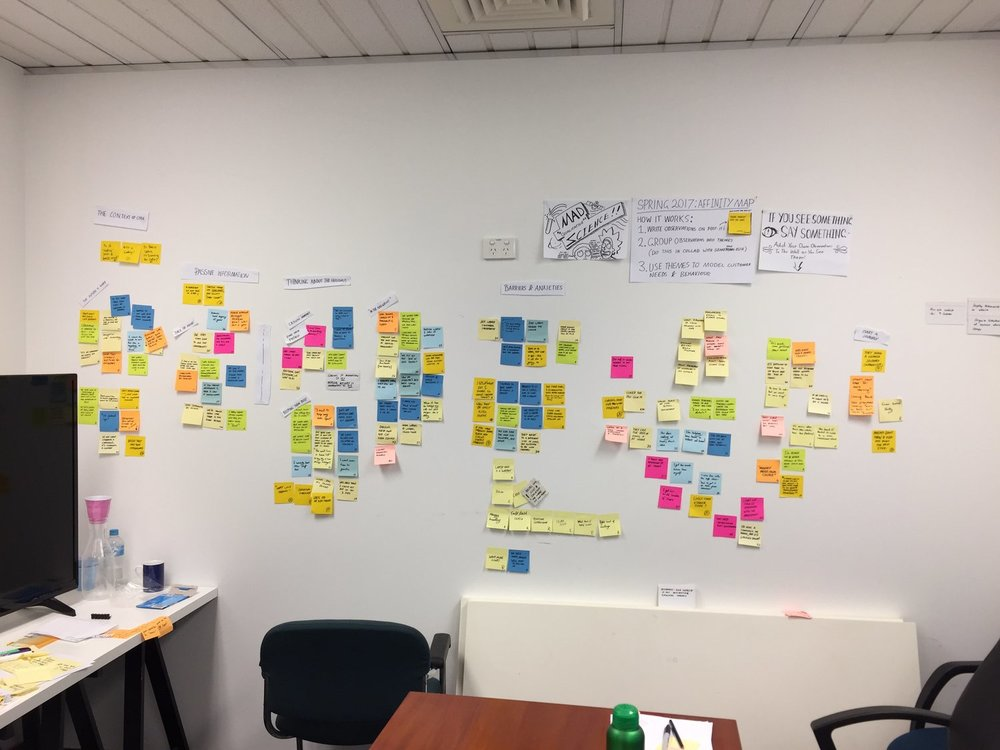 Affinity mapping from our first research round. I posted my research in a high traffic spot and encouraged others to add customer insights as they observed them.