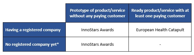 * Only registered legal entities can receive grant from EIT Health. Therefore teams entering InnoStars Awards competition without an established company are expected to register their business until June 2018.