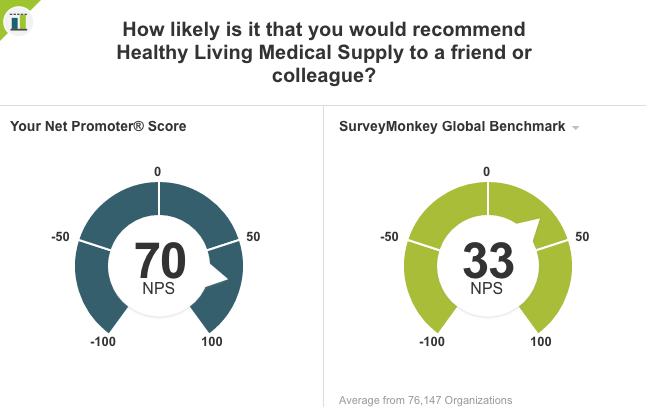 Healthy Living's NPS score benchmarked against other companies using Survey Monkey